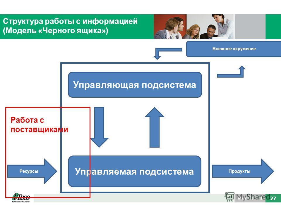 38 27 Структура работы с информацией (Модель «Черного ящика») Управляющая подсистема Управляемая подсистема РесурсыПродукты Внешнее окружение Работа с поставщиками