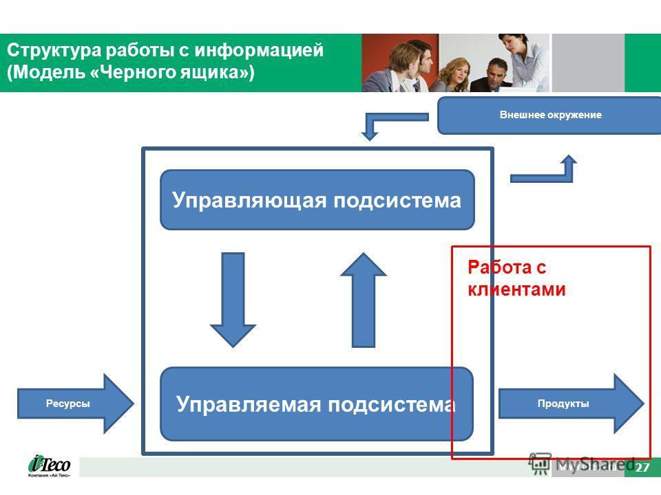 39 27 Структура работы с информацией (Модель «Черного ящика») Управляющая подсистема Управляемая подсистема РесурсыПродукты Внешнее окружение Работа с клиентами