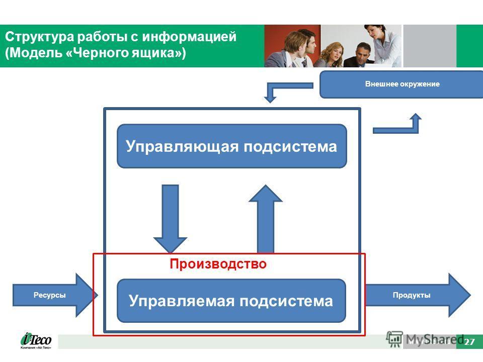 40 27 Структура работы с информацией (Модель «Черного ящика») Управляющая подсистема Управляемая подсистема РесурсыПродукты Внешнее окружение Производство