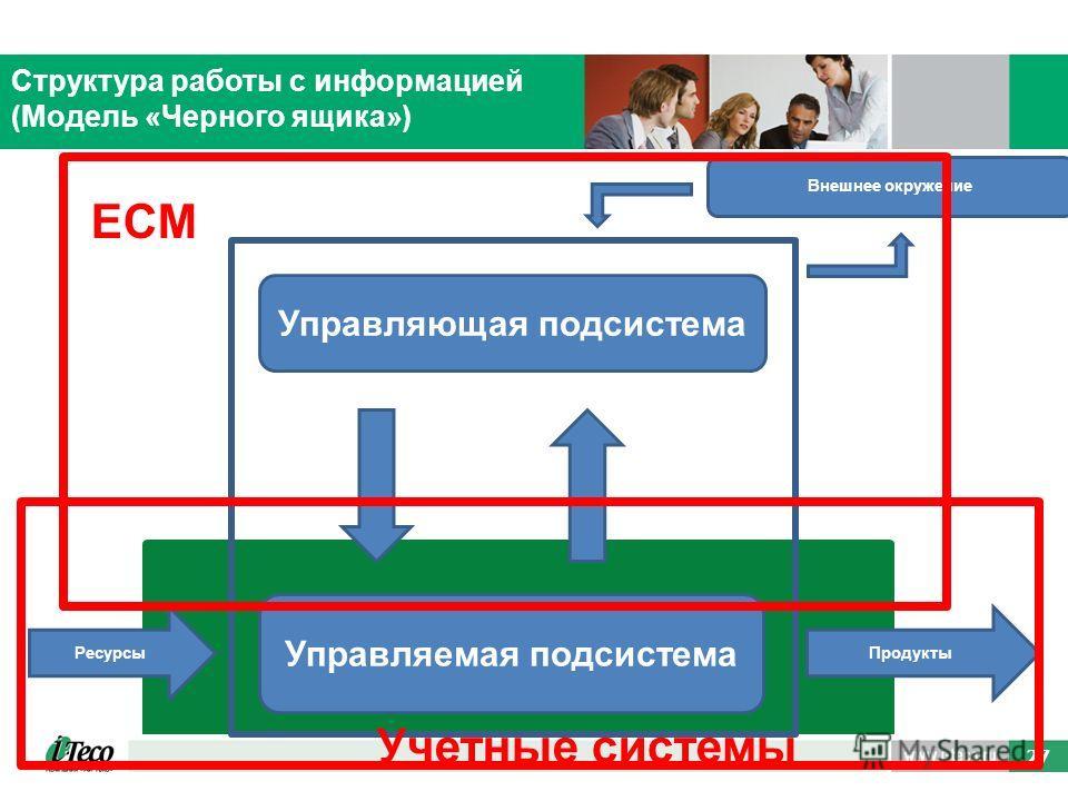 52 27 Структура работы с информацией (Модель «Черного ящика») Управляющая подсистема Управляемая подсистема РесурсыПродукты Внешнее окружение ECM Учетные системы