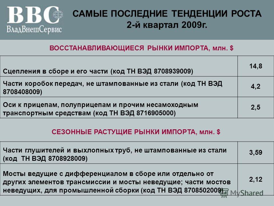 САМЫЕ ПОСЛЕДНИЕ ТЕНДЕНЦИИ РОСТА 2-й квартал 2009г. Сцепления в сборе и его части (код ТН ВЭД 8708939009) 14,8 Части коробок передач, не штампованные из стали (код ТН ВЭД 8708408009) 4,2 Оси к прицепам, полуприцепам и прочим несамоходным транспортным