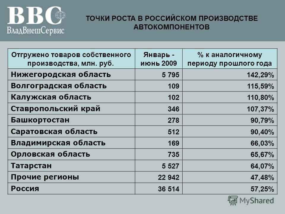ТОЧКИ РОСТА В РОССИЙСКОМ ПРОИЗВОДСТВЕ АВТОКОМПОНЕНТОВ Отгружено товаров собственного производства, млн. руб. Январь - июнь 2009 % к аналогичному периоду прошлого года Нижегородская область 5 795142,29% Волгоградская область 109115,59% Калужская облас