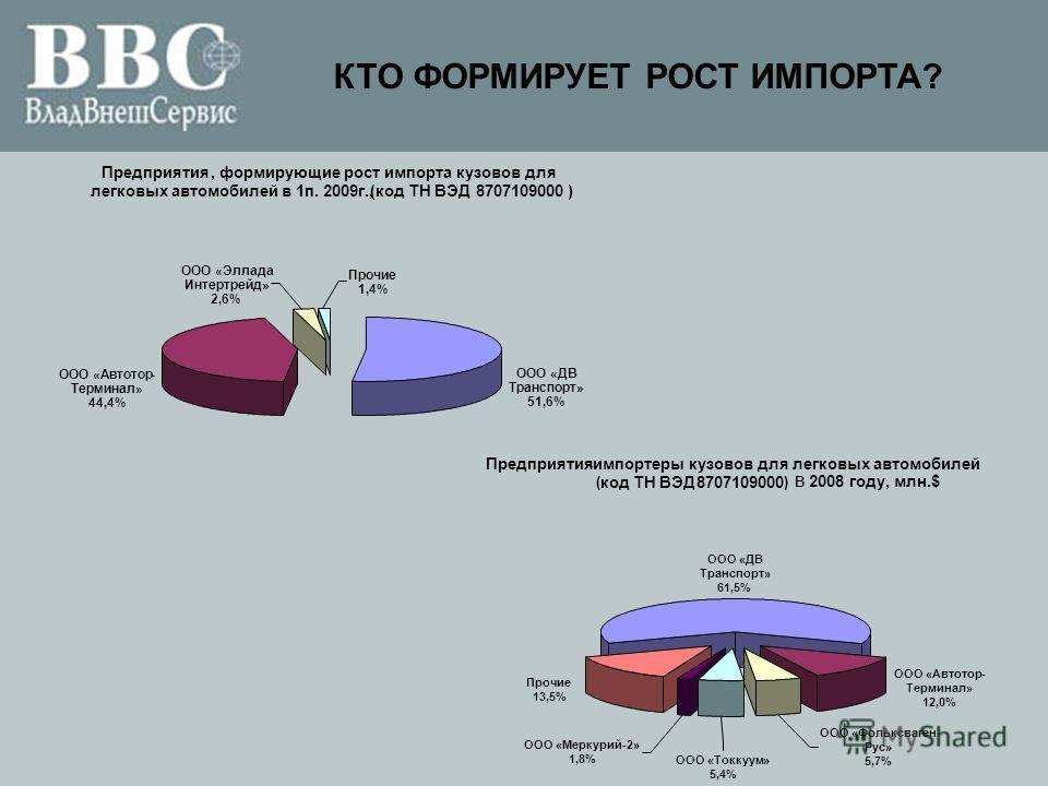 КТО ФОРМИРУЕТ РОСТ ИМПОРТА? Предприятия,формирующие рост импорта кузовов для легковых автомобилей в 1п. 2009г.,(код ТН ВЭД8707109000) ООО «ДВ Транспорт» 51,6% ООО «Автотор- Терминал» 44,4% Прочие 1,4% ООО «Эллада Интертрейд» 2,6% ООО «ДВ Транспорт» 6