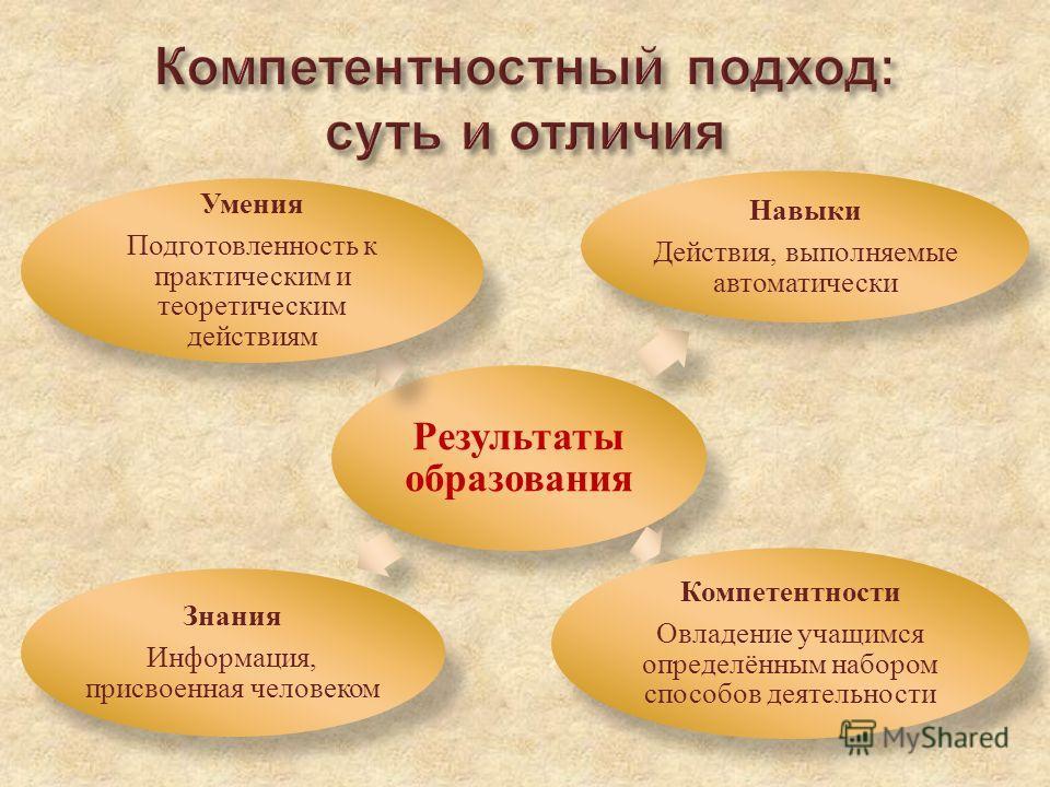 Результаты образования Умения Подготовленность к практическим и теоретическим действиям Навыки Действия, выполняемые автоматически Компетентности Овладение учащимся определённым набором способов деятельности Знания Информация, присвоенная человеком