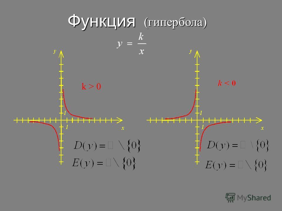 Функция (гипербола) k > 0