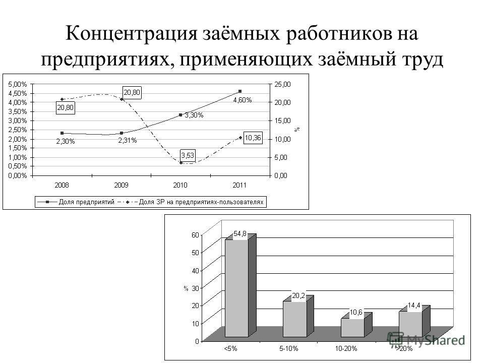 Концентрация заёмных работников на предприятиях, применяющих заёмный труд