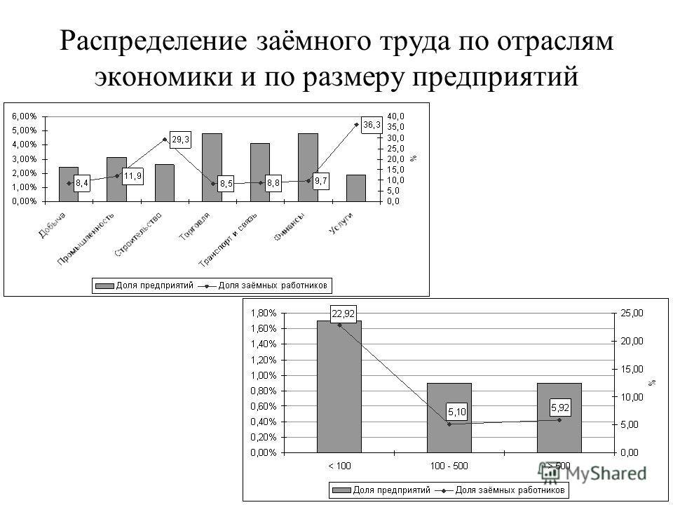 Распределение заёмного труда по отраслям экономики и по размеру предприятий