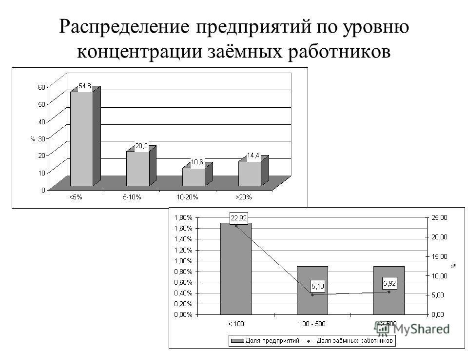 Распределение предприятий по уровню концентрации заёмных работников