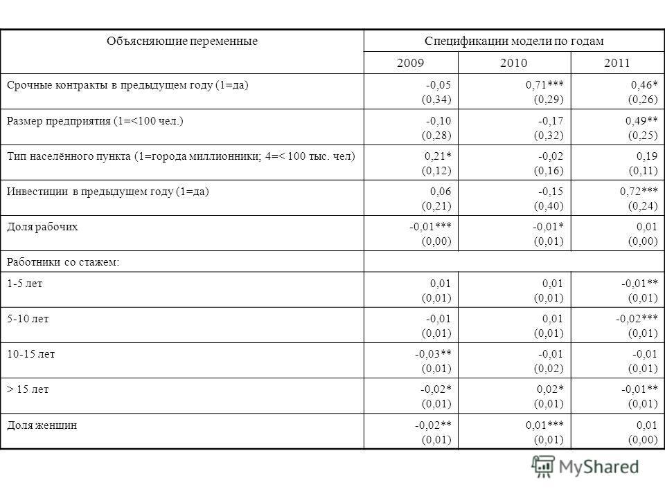Объясняющие переменныеСпецификации модели по годам 200920102011 Срочные контракты в предыдущем году (1=да)-0,05 (0,34) 0,71*** (0,29) 0,46* (0,26) Размер предприятия (1= 15 лет-0,02* (0,01) 0,02* (0,01) -0,01** (0,01) Доля женщин-0,02** (0,01) 0,01**