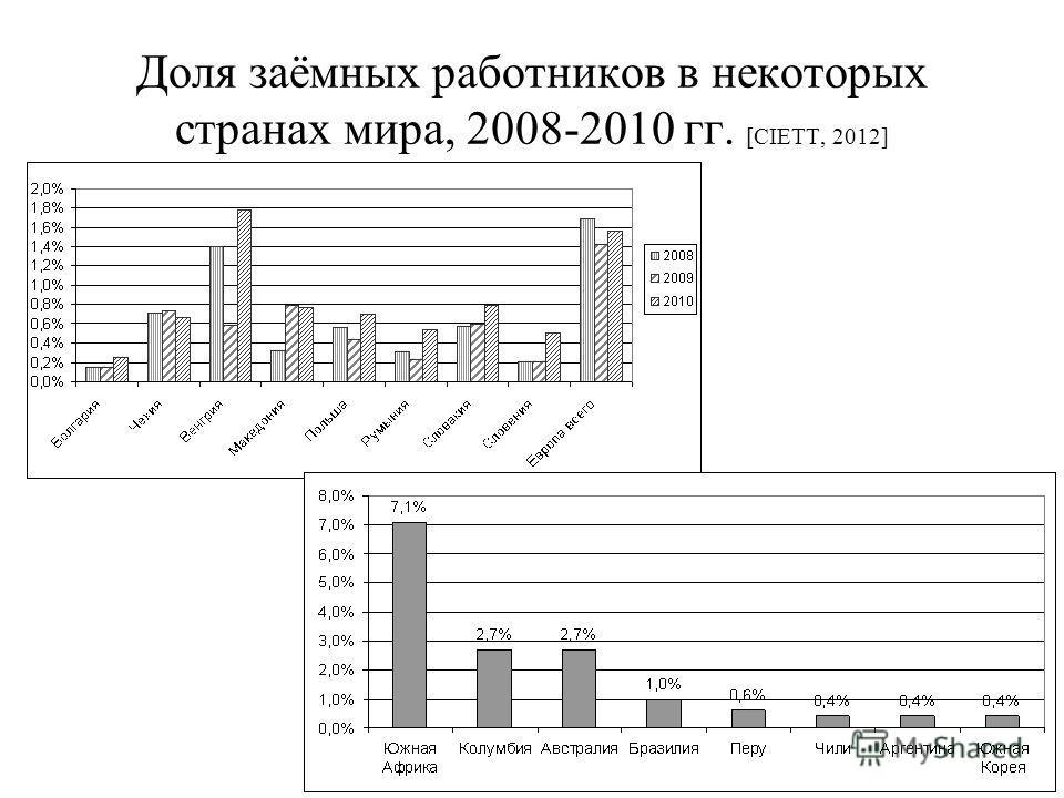 Доля заёмных работников в некоторых странах мира, 2008-2010 гг. [CIETT, 2012]