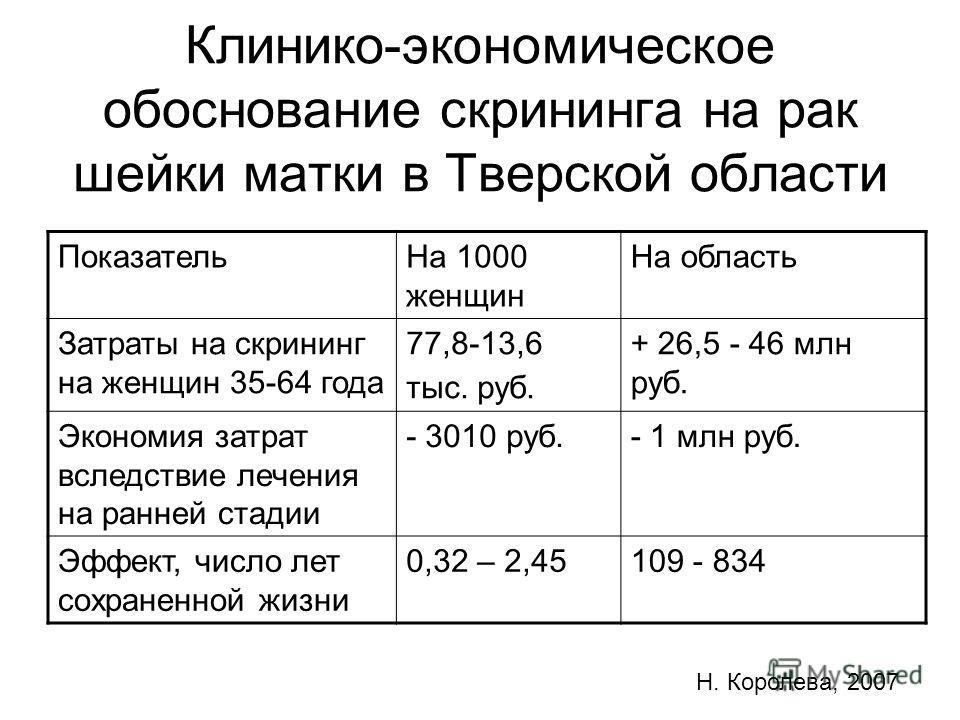 Клинико-экономическое обоснование скрининга на рак шейки матки в Тверской области ПоказательНа 1000 женщин На область Затраты на скрининг на женщин 35-64 года 77,8-13,6 тыс. руб. + 26,5 - 46 млн руб. Экономия затрат вследствие лечения на ранней стади