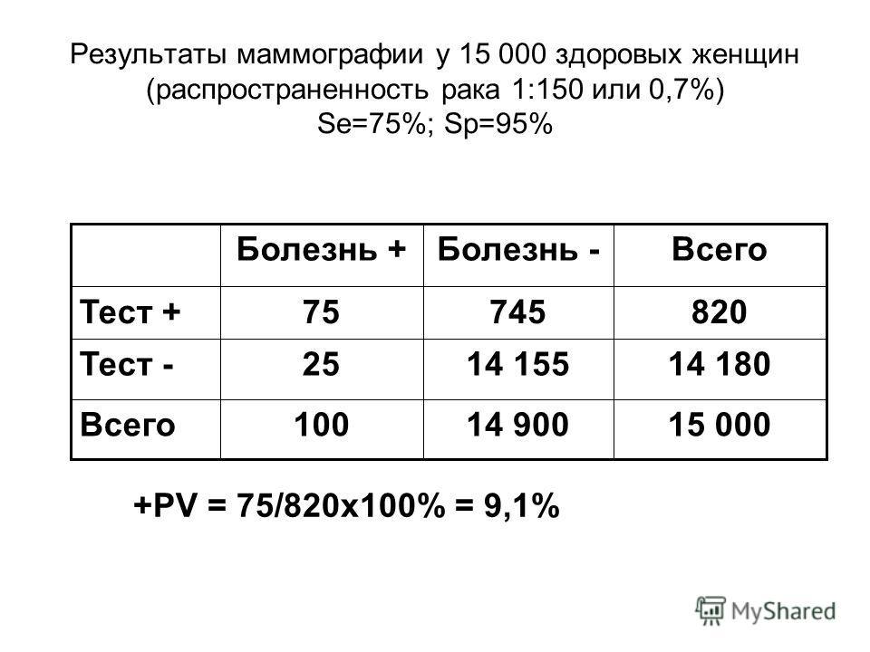 Результаты маммографии у 15 000 здоровых женщин (распространенность рака 1:150 или 0,7%) Se=75%; Sp=95% 15 00014 900100Всего 14 180 820 Всего 14 15525 74575 Тест - Тест + Болезнь -Болезнь + +PV = 75/820х100% = 9,1%