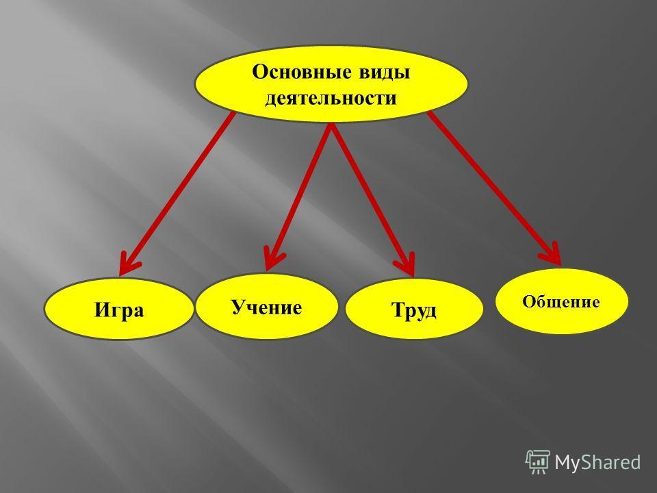 Основные виды деятельности Игра Учение Труд Общение