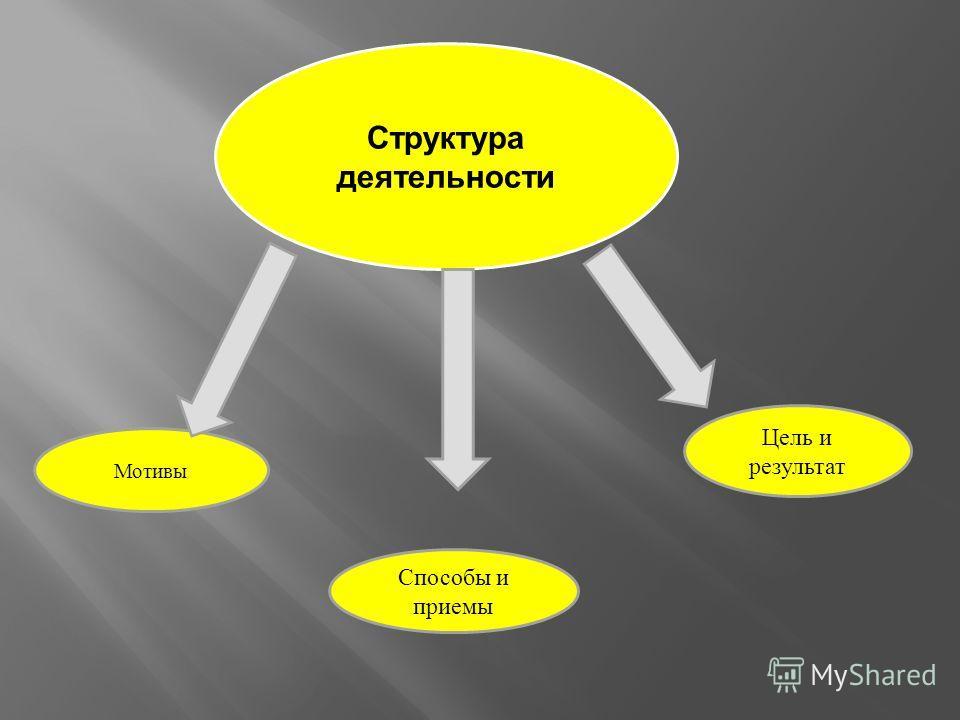 Структура деятельности Мотивы Способы и приемы Цель и результат