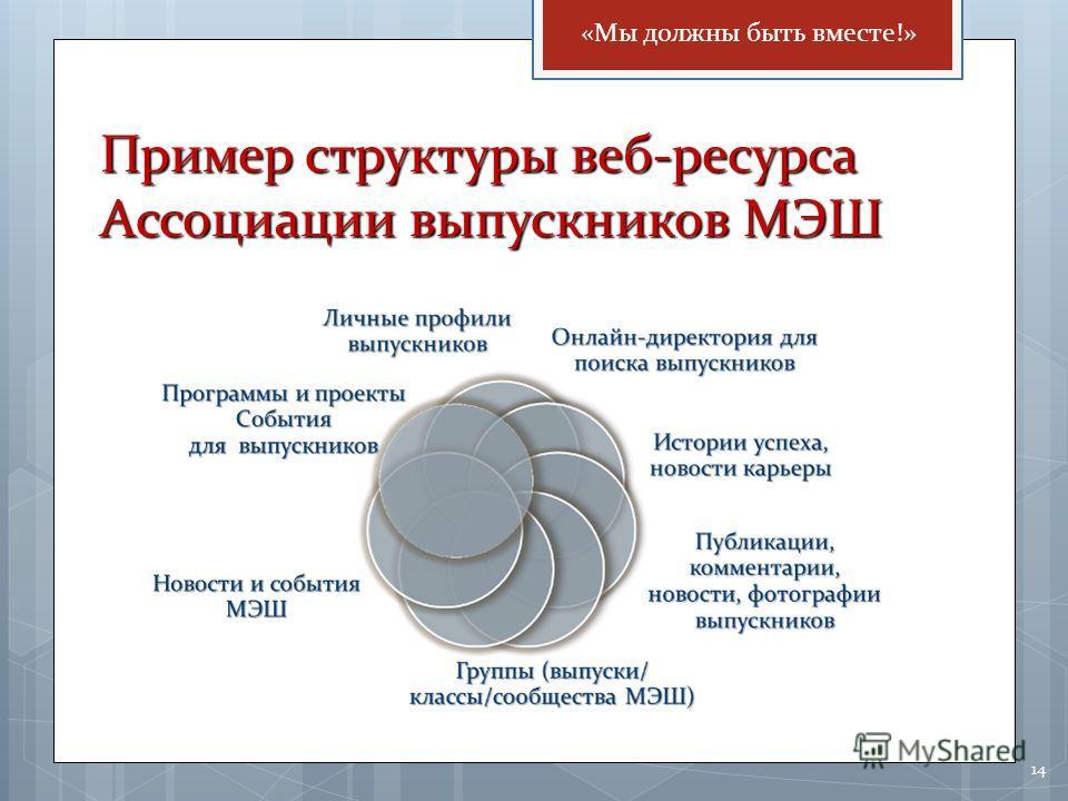 14 Пример структуры веб-ресурса Ассоциации выпускников МЭШ «Мы должны быть вместе!»