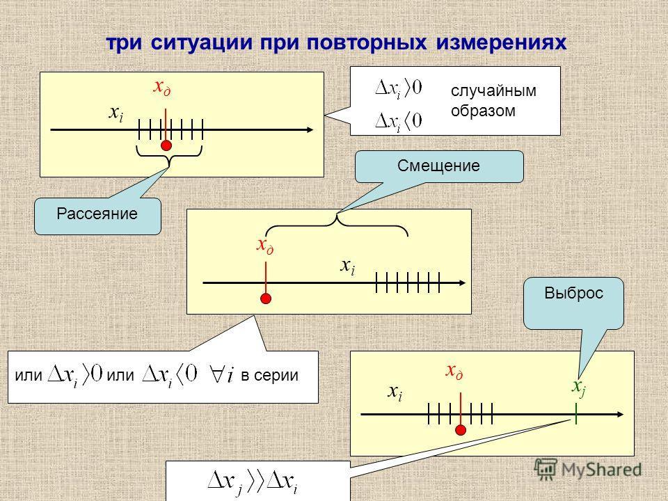 xдxд xixi xjxj xдxд xixi xдxд xixi Рассеяние Смещение Выброс три ситуации при повторных измерениях случайным образом 1 или в серии