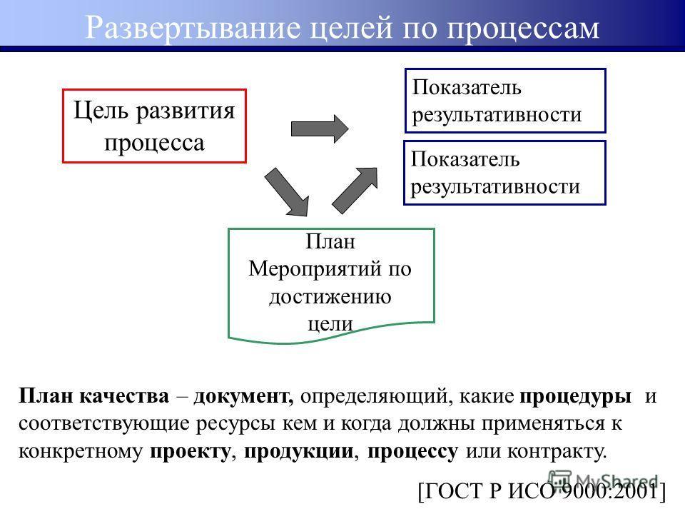 Цель развития процесса Показатель результативности План Мероприятий по достижению цели Развертывание целей по процессам План качества – документ, определяющий, какие процедуры и соответствующие ресурсы кем и когда должны применяться к конкретному про