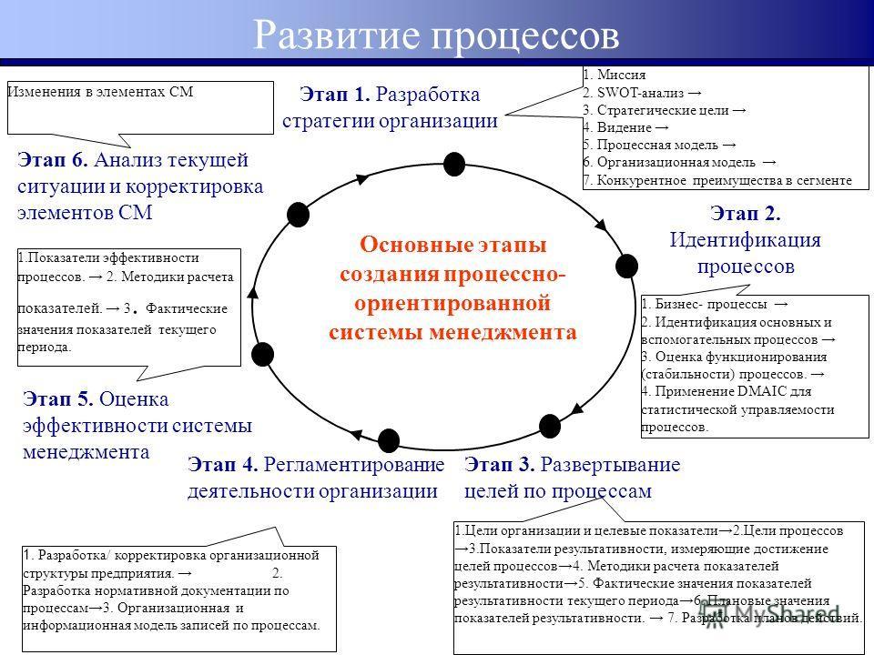 Развитие процессов Этап 1. Разработка стратегии организации 1. Миссия 2. SWOT-анализ 3. Стратегические цели 4. Видение 5. Процессная модель 6. Организационная модель 7. Конкурентное преимущества в сегменте Этап 2. Идентификация процессов 1. Бизнес- п