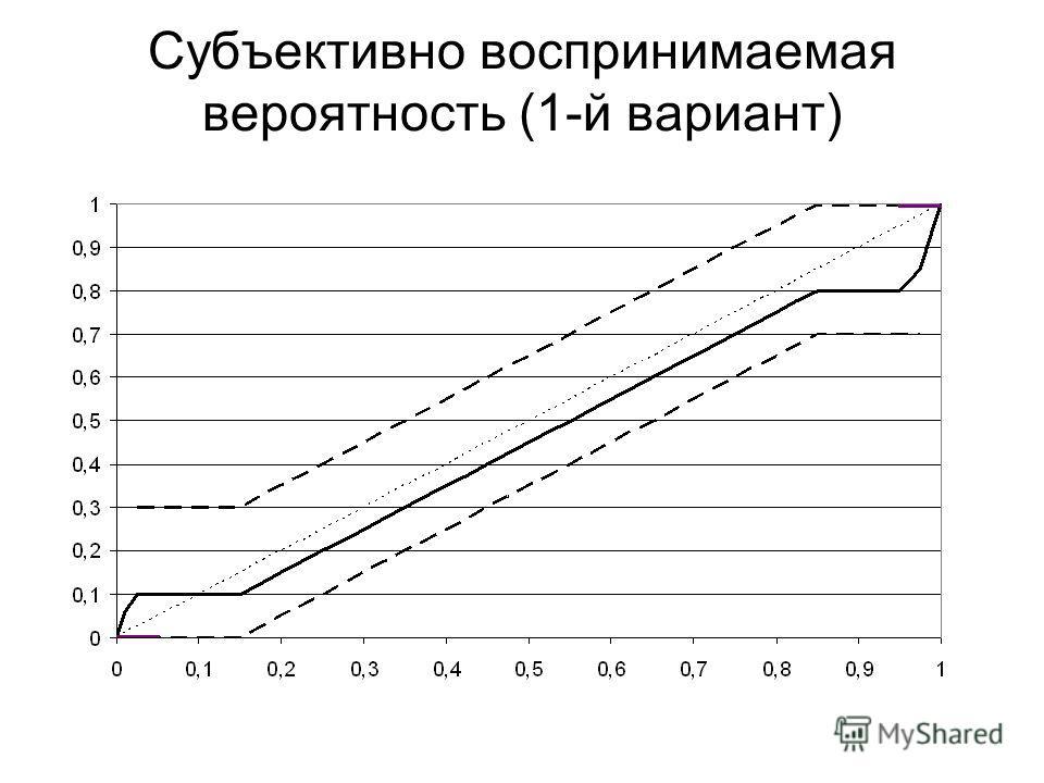 Субъективно воспринимаемая вероятность (1-й вариант)