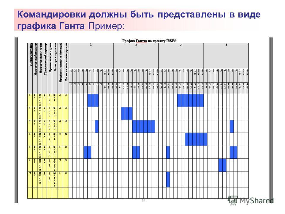 Командировки должны быть представлены в виде графика Ганта Пример: