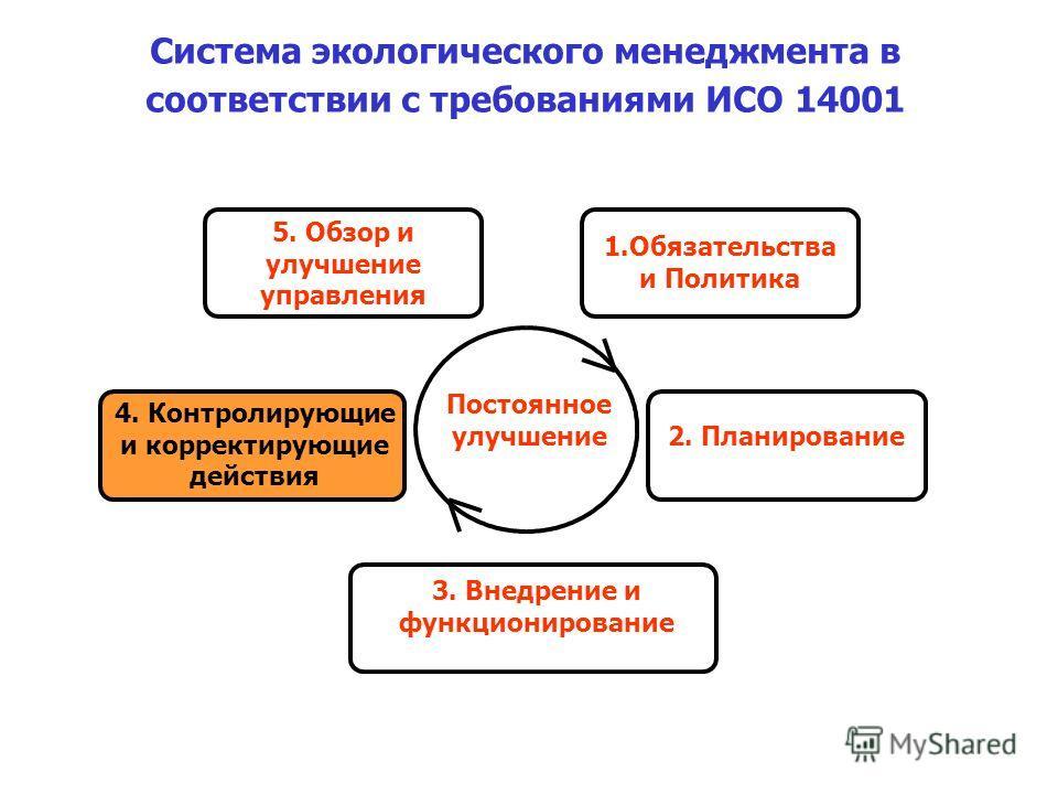 4. Контролирующие и корректирующие действия 1.Обязательства и Политика 5. Обзор и улучшение управления 3. Внедрение и функционирование Постоянное улучшение 2. Планирование Система экологического менеджмента в соответствии с требованиями ИСО 14001