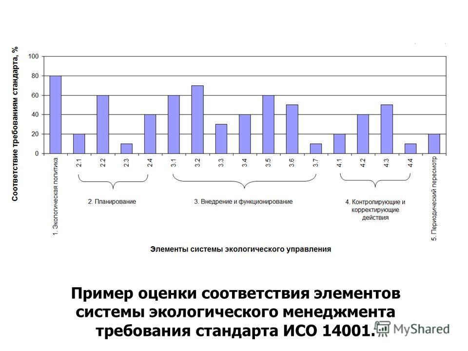 Пример оценки соответствия элементов системы экологического менеджмента требования стандарта ИСО 14001.