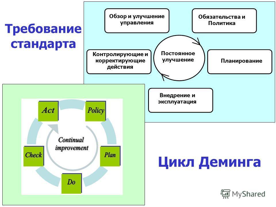 Контролирующие и корректирующие действия Обязательства и Политика Обзор и улучшение управления Внедрение и эксплуатация Постоянное улучшение Планирование Цикл Деминга Требование стандарта