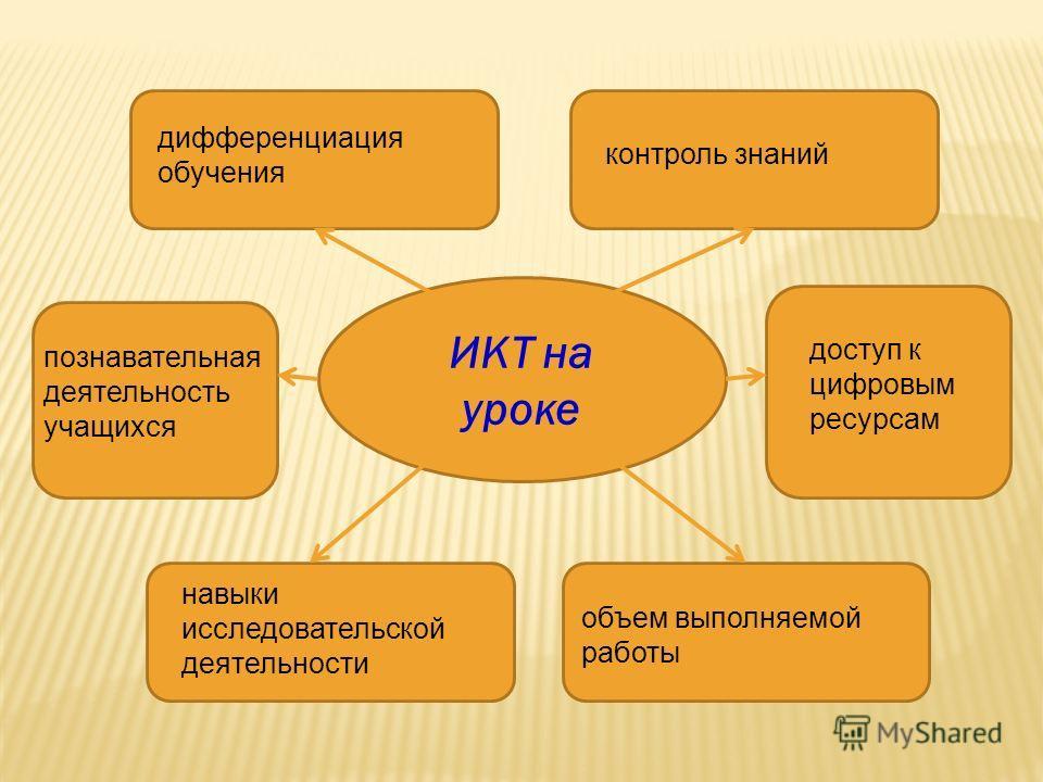 ИКТ на уроке познавательная деятельность учащихся дифференциация обучения контроль знаний навыки исследовательской деятельности доступ к цифровым ресурсам объем выполняемой работы