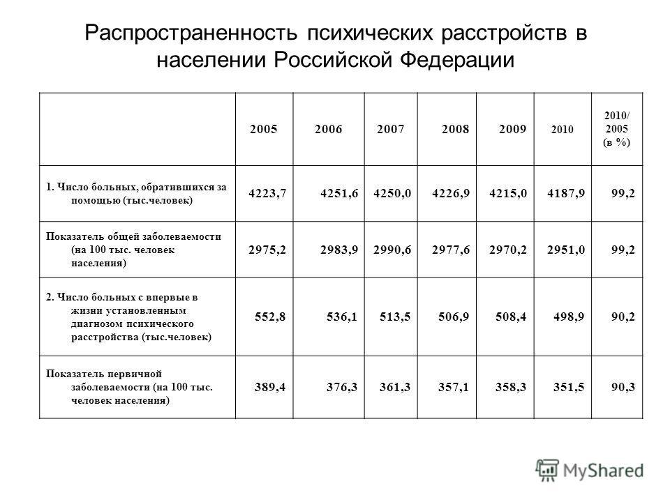 Распространенность психических расстройств в населении Российской Федерации 20052006200720082009 2010 2010/ 2005 (в %) 1. Число больных, обратившихся за помощью (тыс.человек) 4223,74251,64250,04226,94215,04187,999,2 Показатель общей заболеваемости (н