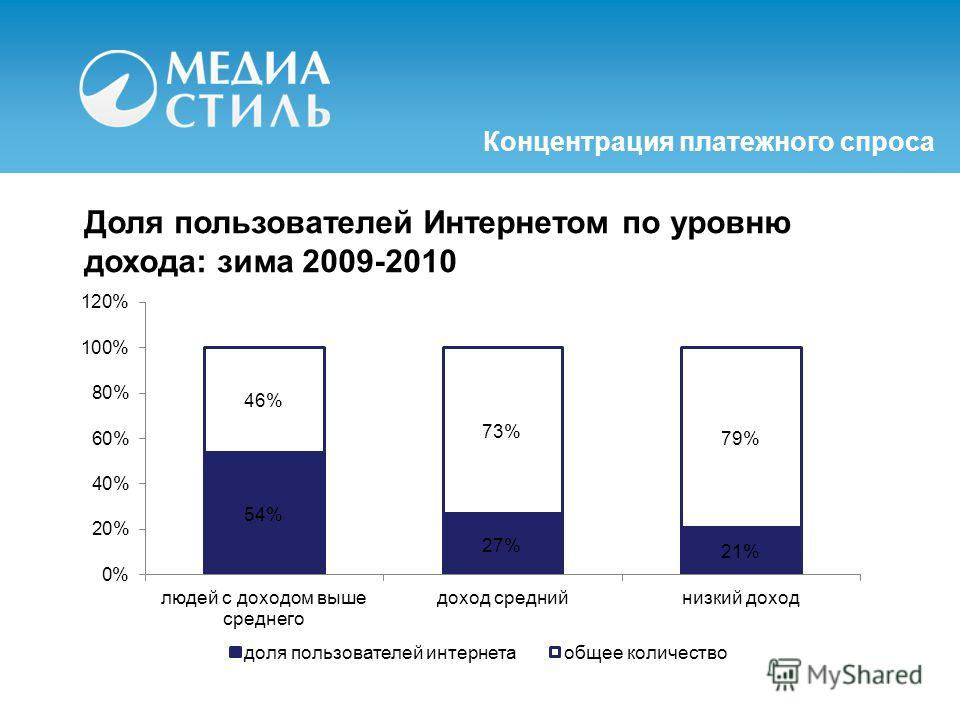 Доля пользователей Интернетом по уровню дохода: зима 2009-2010