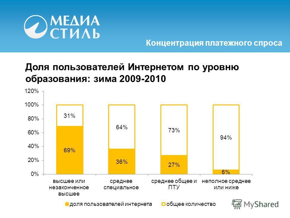 Концентрация платежного спроса Доля пользователей Интернетом по уровню образования: зима 2009-2010