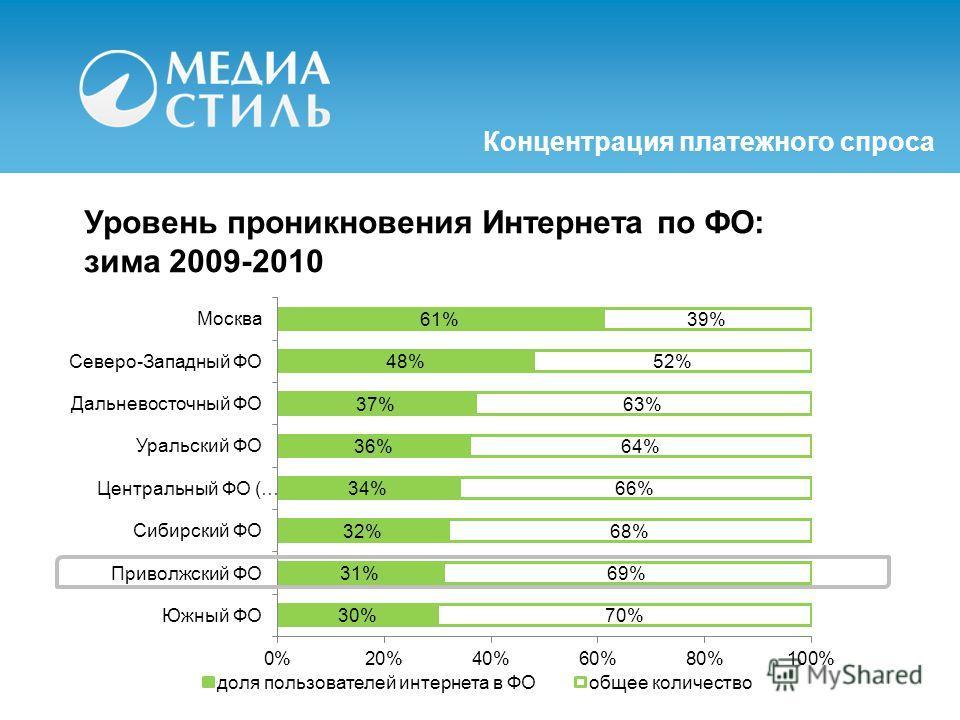 Уровень проникновения Интернета по ФО: зима 2009-2010 Концентрация платежного спроса
