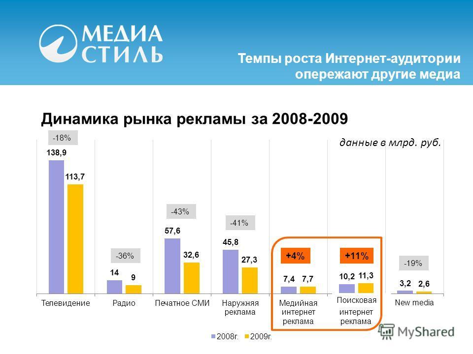Динамика рынка рекламы за 2008-2009 -18% -36% -43% -41% +4%+11% -19% данные в млрд. руб. Темпы роста Интернет-аудитории опережают другие медиа Поисковая