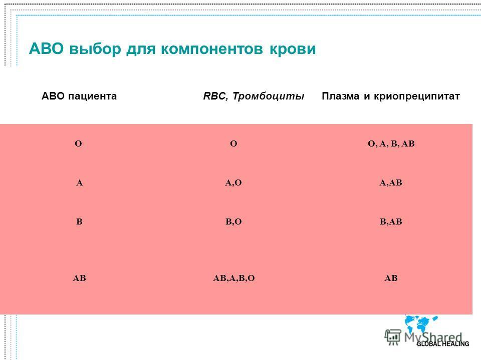 ABO пациентаRBC, ТромбоцитыПлазма и криопреципитат OO O, A, B, AB AA,OA,AB BB,OB,AB ABAB,A,B,OAB ABO выбор для компонентов крови