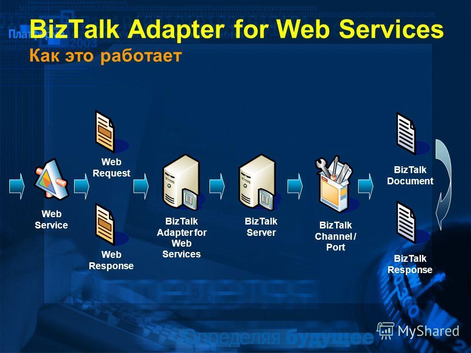 BizTalk Adapter for Web Services Как это работает Web Request Web Response Web Service BizTalk Adapter for Web Services BizTalk Server BizTalk Channel / Port BizTalk Document BizTalk Response