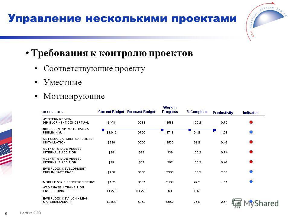 Lecture 2.3D 6 Требования к контролю проектов Соответствующие проекту Уместные Мотивирующие Управление несколькими проектами