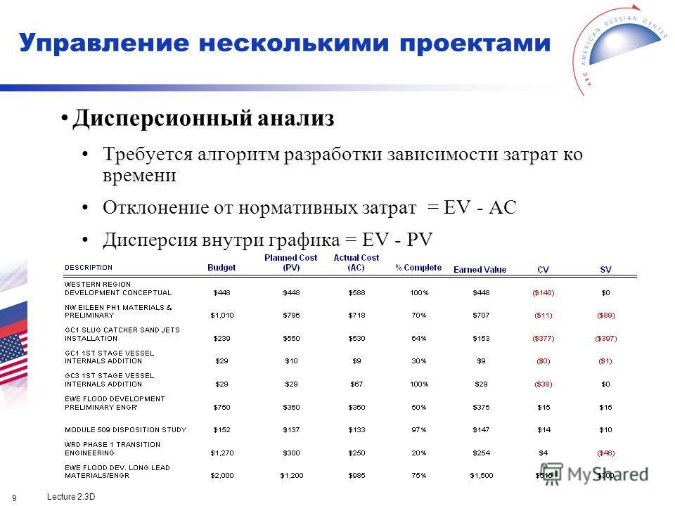 Lecture 2.3D 9 Дисперсионный анализ Требуется алгоритм разработки зависимости затрат ко времени Отклонение от нормативных затрат = EV - AC Дисперсия внутри графика = EV - PV Управление несколькими проектами