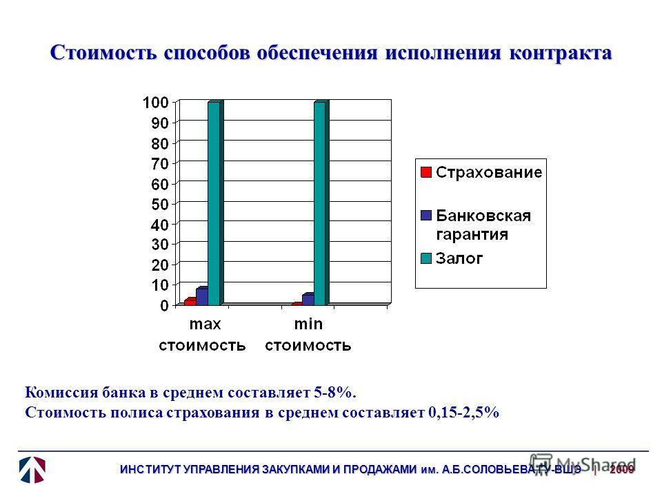 Стоимость способов обеспечения исполнения контракта Комиссия банка в среднем составляет 5-8%. Стоимость полиса страхования в среднем составляет 0,15-2,5%