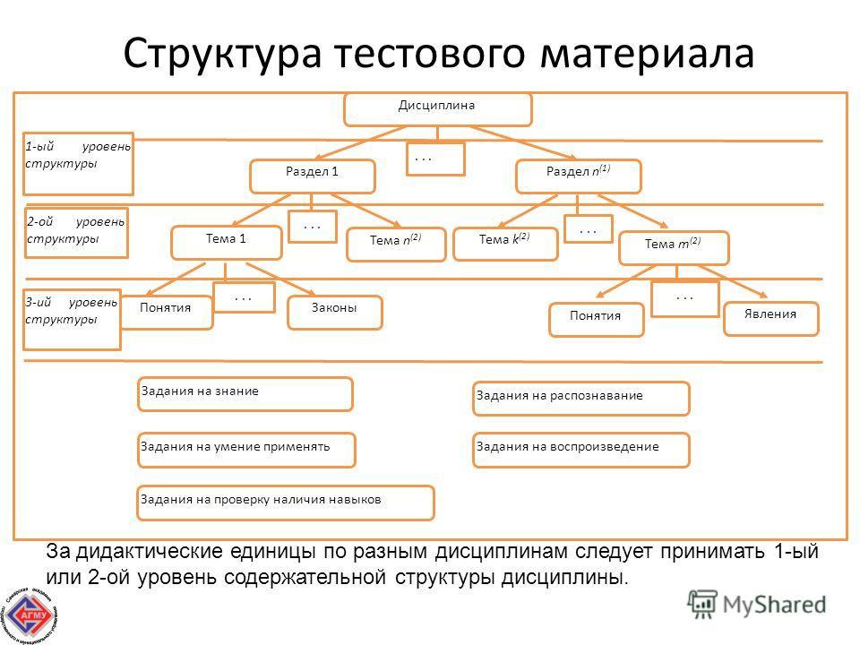 Структура тестового материала Дисциплина Тема 1 Тема n (2) Законы Понятия Раздел 1 Раздел n (1)... Тема k (2) Тема m (2)... Явления Понятия... Задания на знание Задания на проверку наличия навыков Задания на умение применять 1-ый уровень структуры 2-