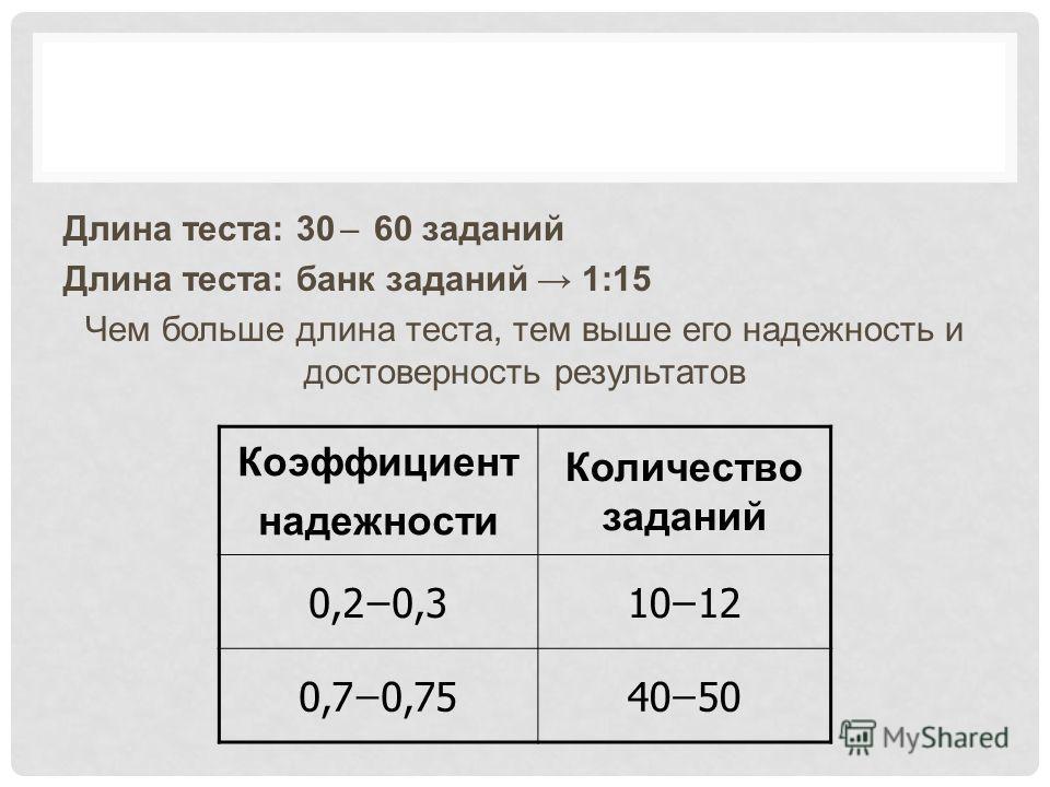 Длина теста: 30 ̶ 60 заданий Длина теста: банк заданий 1:15 Чем больше длина теста, тем выше его надежность и достоверность результатов Коэффициент надежности Количество заданий 0,2 ̶ 0,310 ̶ 12 0,7 ̶ 0,7540 ̶ 50