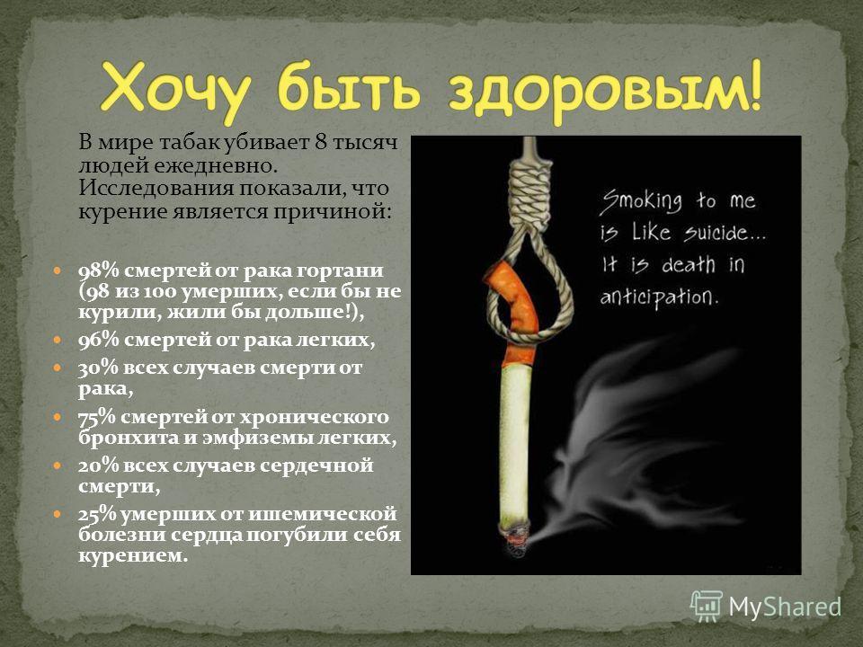 В мире табак убивает 8 тысяч людей ежедневно. Исследования показали, что курение является причиной: 98% смертей от рака гортани (98 из 100 умерших, если бы не курили, жили бы дольше!), 96% смертей от рака легких, 30% всех случаев смерти от рака, 75%