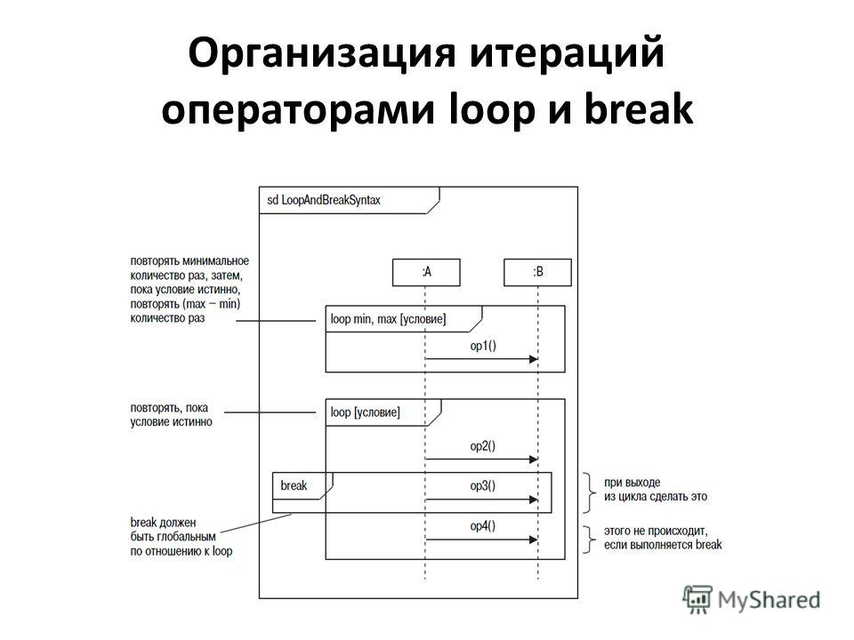 Организация итераций операторами loop и break