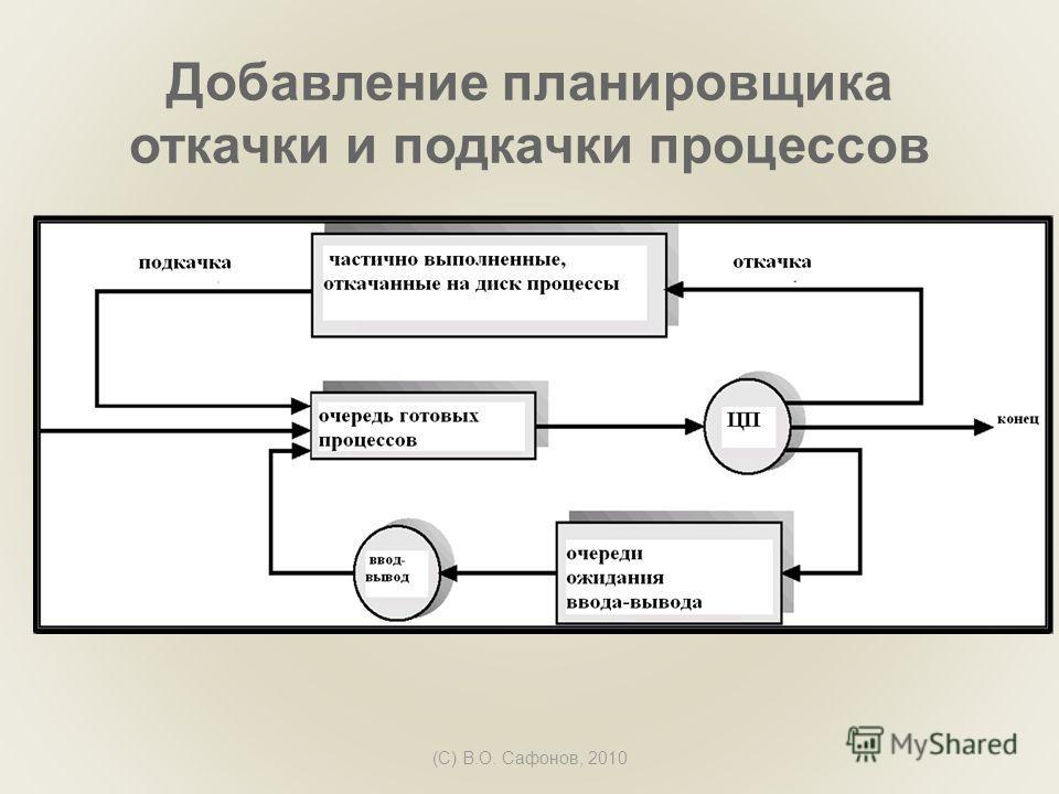 (C) В.О. Сафонов, 2010 Добавление планировщика откачки и подкачки процессов