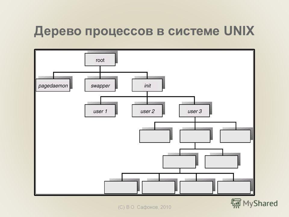 (C) В.О. Сафонов, 2010 Дерево процессов в системе UNIX