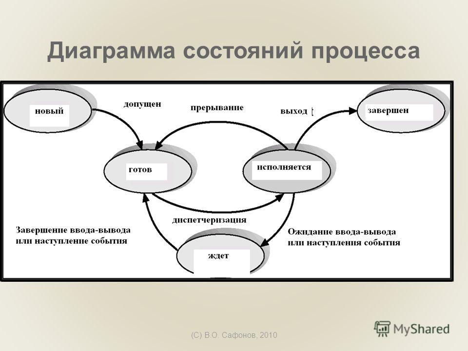 (C) В.О. Сафонов, 2010 Диаграмма состояний процесса