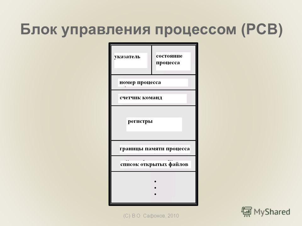 (C) В.О. Сафонов, 2010 Блок управления процессом (PCB)