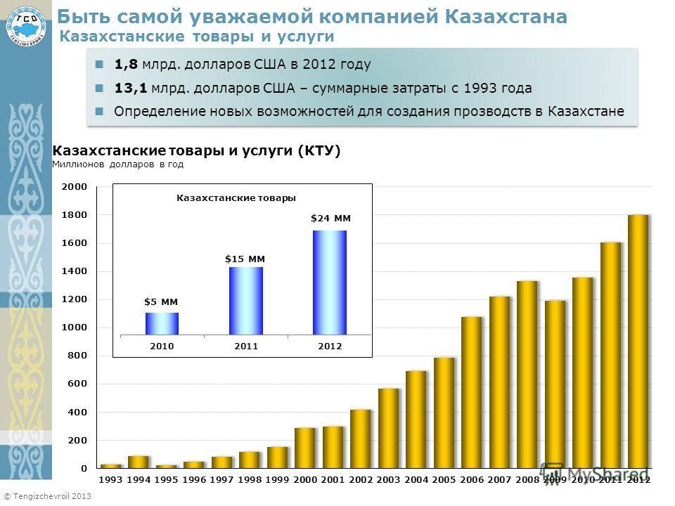 © Tengizchevroil 2013 Казахстанские товары и услуги 1,8 млрд. долларов CША в 2012 году 13,1 млрд. долларов США – суммарные затраты с 1993 года Определение новых возможностей для создания прозводств в Казахстане 1,8 млрд. долларов CША в 2012 году 13,1