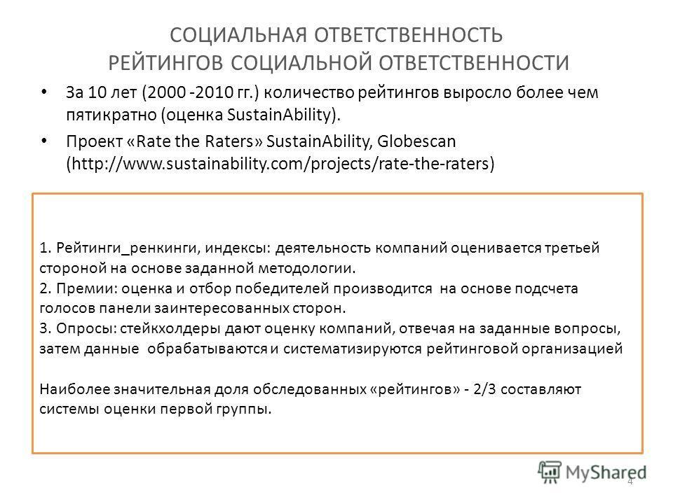 СОЦИАЛЬНАЯ ОТВЕТСТВЕННОСТЬ РЕЙТИНГОВ СОЦИАЛЬНОЙ ОТВЕТСТВЕННОСТИ За 10 лет (2000 -2010 гг.) количество рейтингов выросло более чем пятикратно (оценка SustainAbility). Проект «Rate the Raters» SustainAbility, Globescan (http://www.sustainability.com/pr