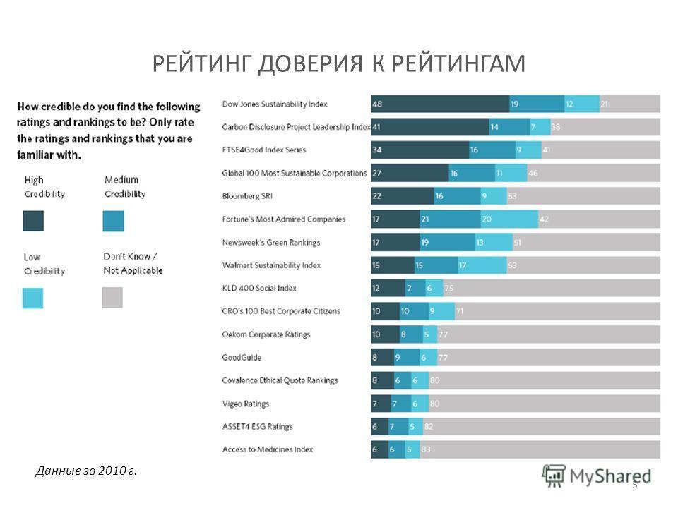 РЕЙТИНГ ДОВЕРИЯ К РЕЙТИНГАМ Данные за 2010 г. 5