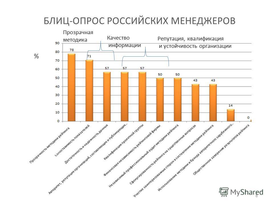 БЛИЦ-ОПРОС РОССИЙСКИХ МЕНЕДЖЕРОВ % Прозрачная методика Качество информации Репутация, квалификация и устойчивость организации 8